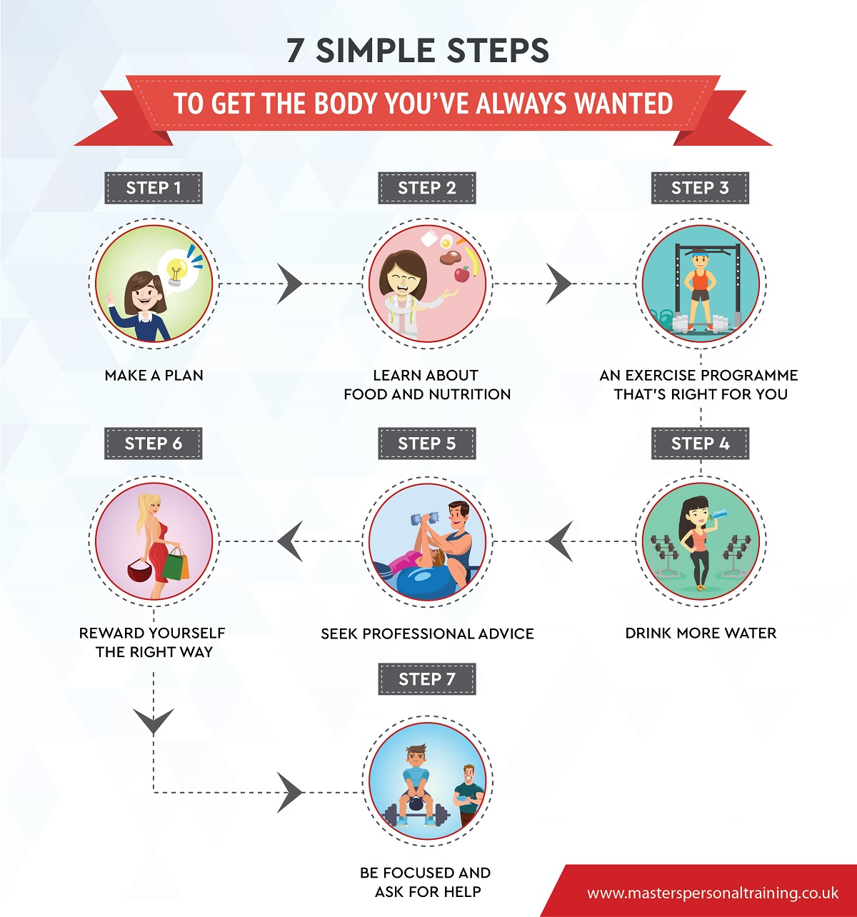 infographic of the seven steps to take to get the body you've always wanted in life